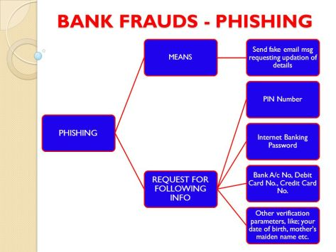 BANK FRAUDS PHISHING