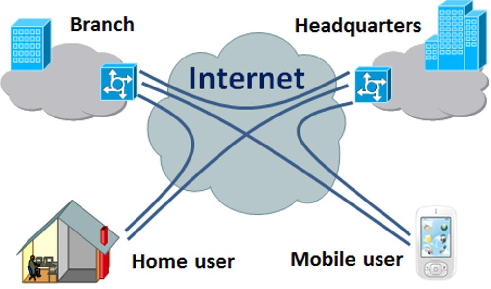 Internet-Protocol-Virtual-Private-Networks1