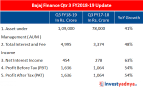Why Bajaj Finance Stock Looks Attractive? - Yadnya Investment Academy