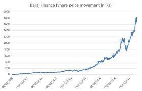 bajaj finance: This stock grew 39,253% in 8 years to cross Rs 1 ...